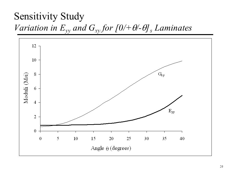 Sensitivity Study Variation in Eyy and Gxy for [0/+q/-q]s Laminates